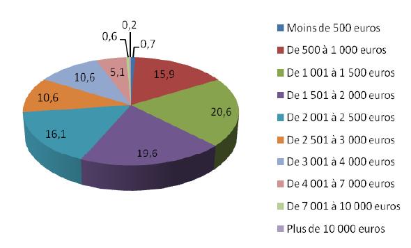 """""""En 2008, 37,2% des pigistes gagnent moins de 1.500€ par mois, note l'étude"""". De 2000 à 2008, le montant brut mensuel moyen est passé de 2.200,94€ à 2.059,25€"""