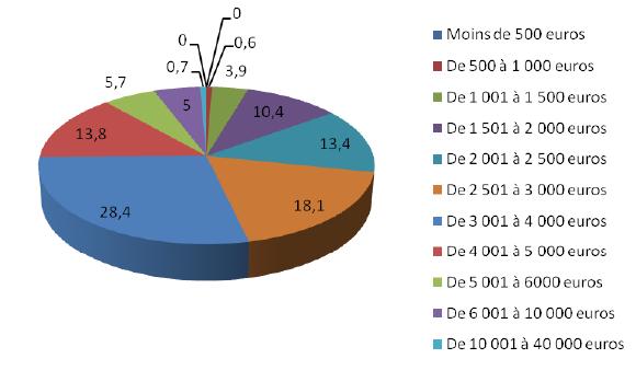 En euros constants, précise l'étude, le salaire brut mensuel moyen est passé de 3.491,53€ en 2000 à 3.417,29€ en 2008.