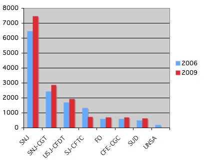 Résultats CCIJP