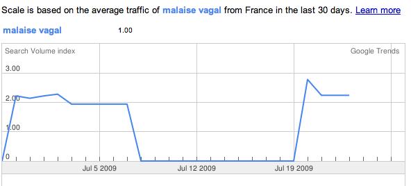 La courbe ne marque aucune inflexion significative pour les deux derniers jours analysés : dimanche 26 et lundi 27 juillet 2009.