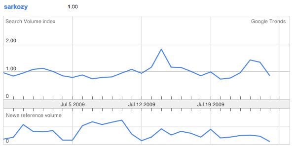"""La courbe est tout aussi plate. Seule différence avec la courbe précédente, apparaît (courbe du bas) la rubrique """"news""""."""