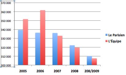 Diffusion totale payée (source: OJD)