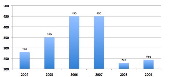 L'année 2008 marque une nette rupture (les chiffres sont en millions d'euros - sources Challenges)
