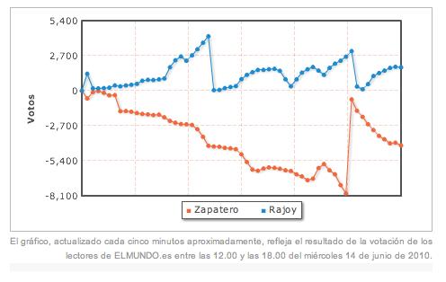 La courbe du vote des internautes d'El Mundo