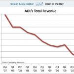 La chute des revenus d'AOL