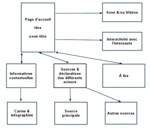 Le schema propose par Carole Rich en 1998