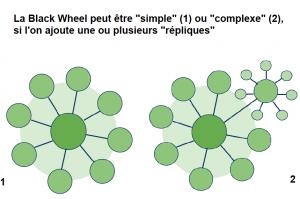 La Black Wheel avec ou sans réplique