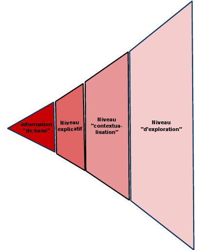 La pyramide couchee de Joao Canavilhas