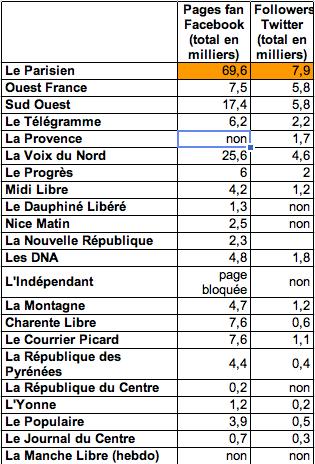 Comptes Facebook et Twitter de la presse régionale française
