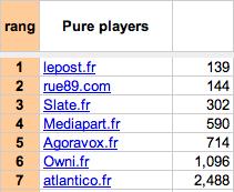 Le classement des pure players selon Alexa
