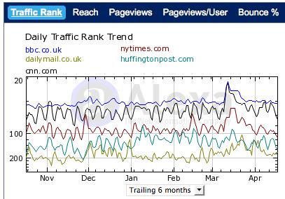 """La comparaison du """"ranking"""" des sites du NYT, Dailymail, HuffPo, BBC et CNN"""