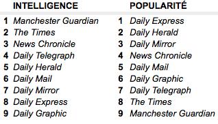 La double classification des quotidiens britanniques de George Orwell