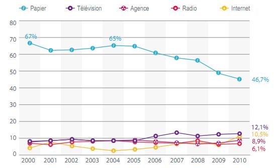 Évolution du pourcentage de journalistes encartés pour la première fois par type de support en 2010 (en %)