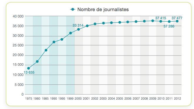 Évolution du nombre de titulaires de la Carte de presse en France