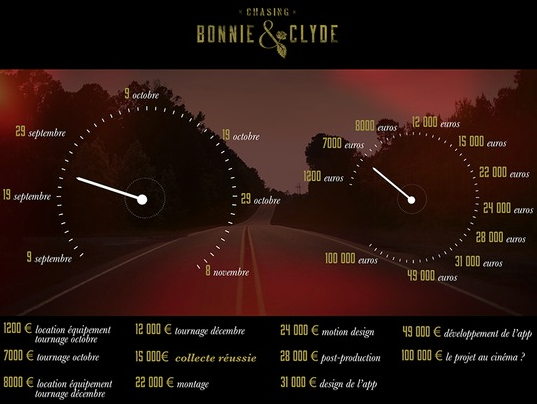 Chasing Bonnie & Clyde, le budget